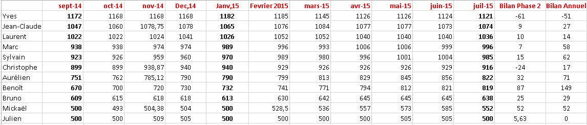 Saison 2014/2105